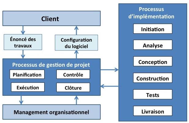 Figure 2. Les processus de gestion de projet et d'implémentation de l'ISO/CEI 29110