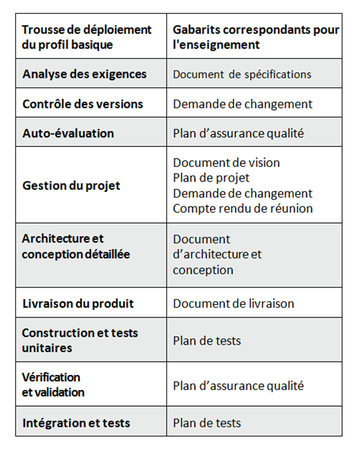 Tableau 1 : Correspondance entre la trousse de déploiements du profil basique de la norme et les gabarits de la trousse de déploiement pour l'enseignement collégial