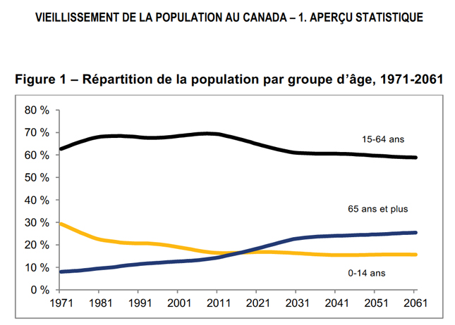 vieillissement population Canada