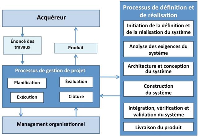 Figure no 2 : processus du profil basique pour l'ingénierie des systèmes