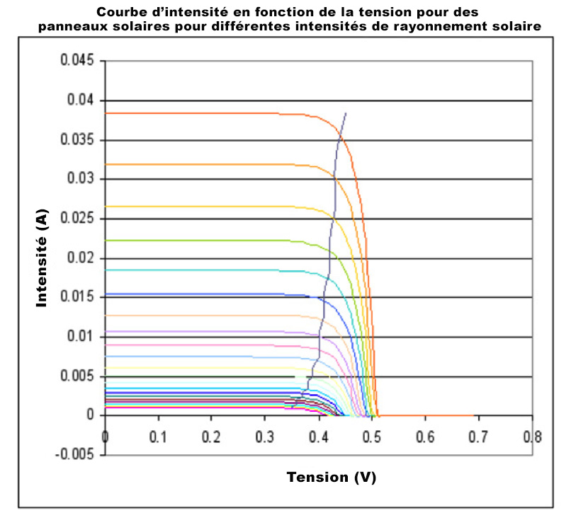 Figure2. Courbe du courant en fonction de la tension des cellules solaires et point de puissance maximum (MPPT).