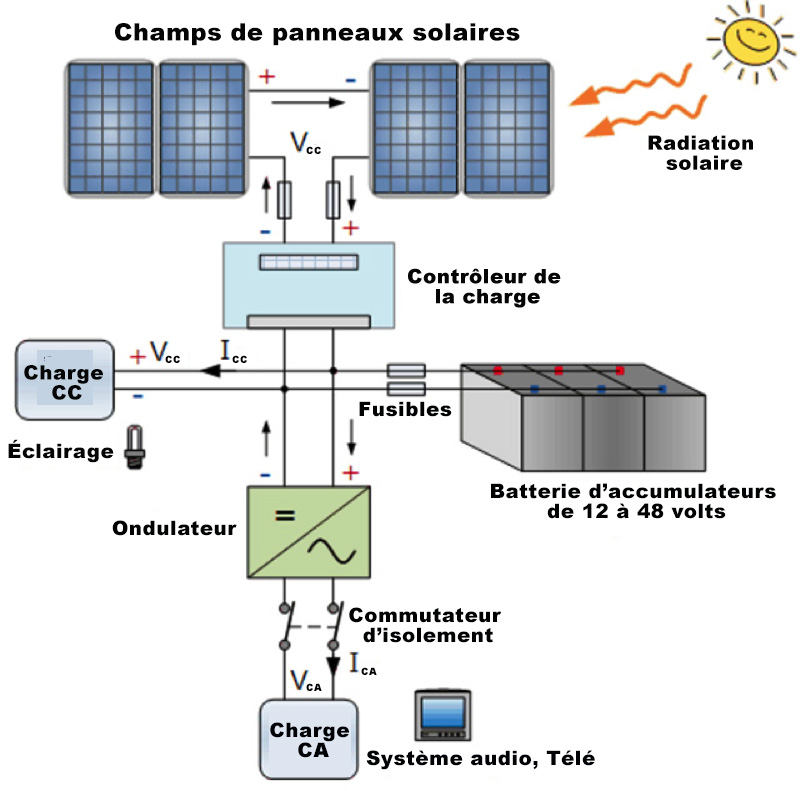 Figure3. Exemple de système de stockage d'énergie par batteries (BESS) dans un système autonome.