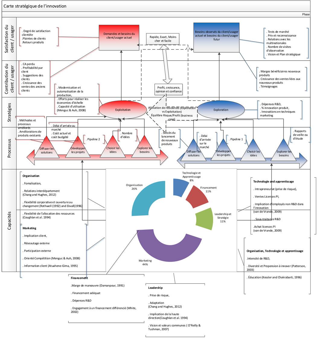 Carte stratégique de l'innovation1050