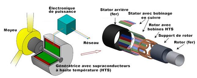 Figure 4. Schéma d'un système de génératrice avec supraconducteurs à haute température (HTS) .