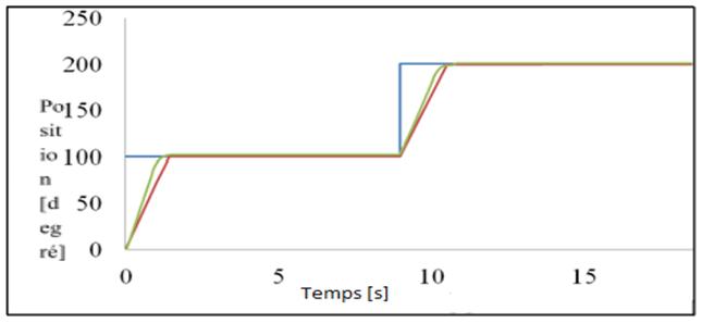 Figure 5 -Position de l'actionneur (Bleue: Position désirée, Vert: Position mesurée, Rouge: Position simulée).