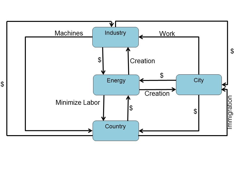 Illustration de l'influence de l'énergie sur l'organisation de la société