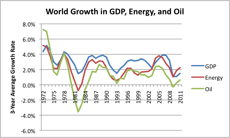 Graph representing the evolution of global GDP and energy consumption.