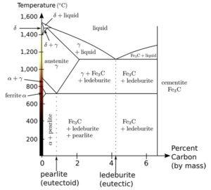 Les arrangements atomiques du fer et du carbone.