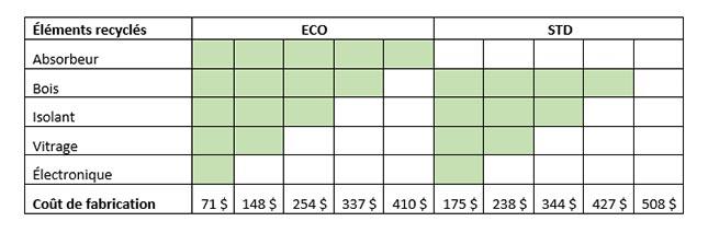 Comparaison des coûts liés aux deux types de capteurs solaires