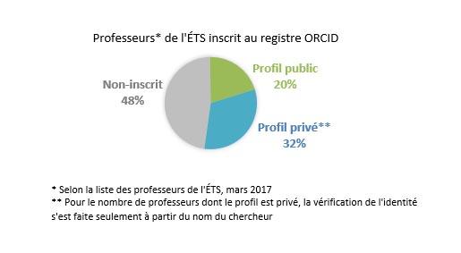 Professeurs de l'ÉTS inscrit au profil ORCID