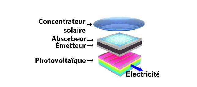 Nouveaux panneaux solaires créés au MIT