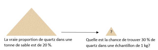 Exemple de notion de probabilité (réseaux LTE)