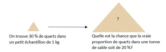 Exemple de notion de vraisemblance (réseaux LTE)