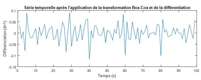 Il faut rendre la série temporelle stationnaire pour modéliser la demande des réseaux LTE.
