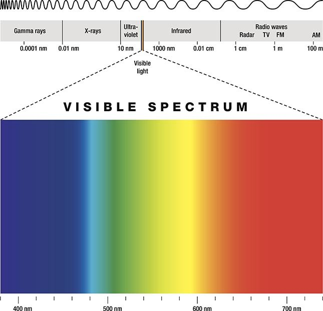 The nanophotonic sensor can detect infrared.