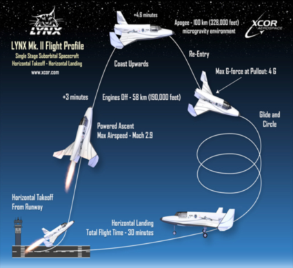 Fig.11 - example of the UAV's mission Sources [Img11].