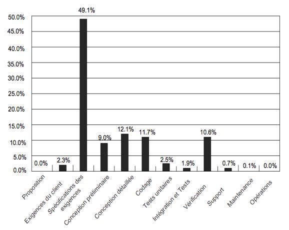Figure 2. Distribution des défauts injectés pendant le cycle de vie (traduit de [SEL 07])