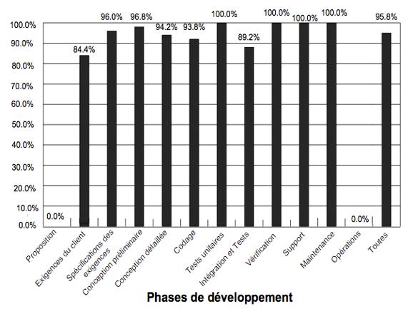 Figure 3. Pourcentage des défauts détectés à chaque phase du développement (traduit de [SEL 07])