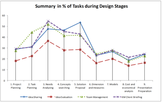 Fig. 2. Stages Evolution by time (each 3 hours). Source [Img3]