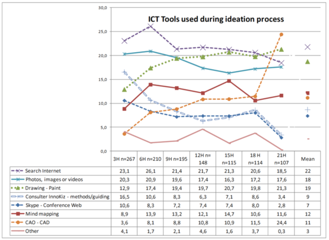Fig. 3. ICT tools used in knowledge acquisition during project development. Source [Img3]