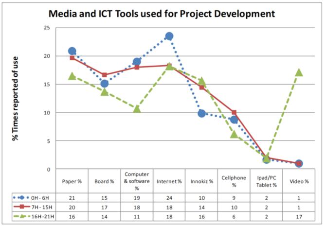 Fig. 4 Media used during internal exchanges among team members. Source [Img3]