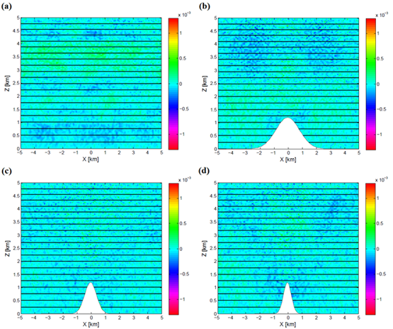 Fig. 2Vertical velocity results for isothermal resting-atmosphere tests done with the NSI scheme over (a) flat terrain, (b) a 45° mountain, (c) a 63.4° mountain and (d) a 71.6° mountain. The solid lines indicate potential temperature, with a contour interval of 2.5 K, and the color shading denotes vertical velocity (m s-1). Source [Img4].