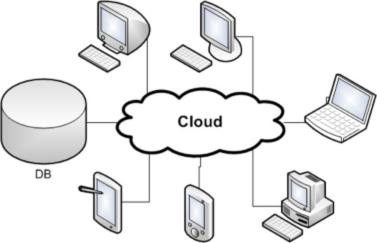 Figure 4 : Différents clients peuvent accéder à la base de données. Source [Img4].