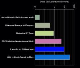 impacts des éruptions solaires