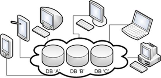 Figure 2: Bases de données distribuées. Source [Img2].