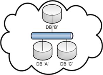 Figure 3: Différents nœuds des bases de données distribuées. Source [Img3].