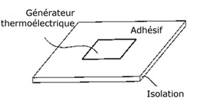 Pile thermoélectrique munie d'un adhésif à coller autour du cou pour récupérer l'énergie thermique du corps et alimenter des appareils auditifs. [3]