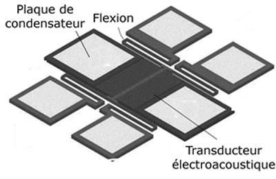 Magnétomètre et systèmes microélectromécaniques (MEMS) en flexion couplés à un transducteur électroacoustique pour la micrograpillage d'énergie magnétique et vibratoire afin d'alimenter un appareil auditif. [4]