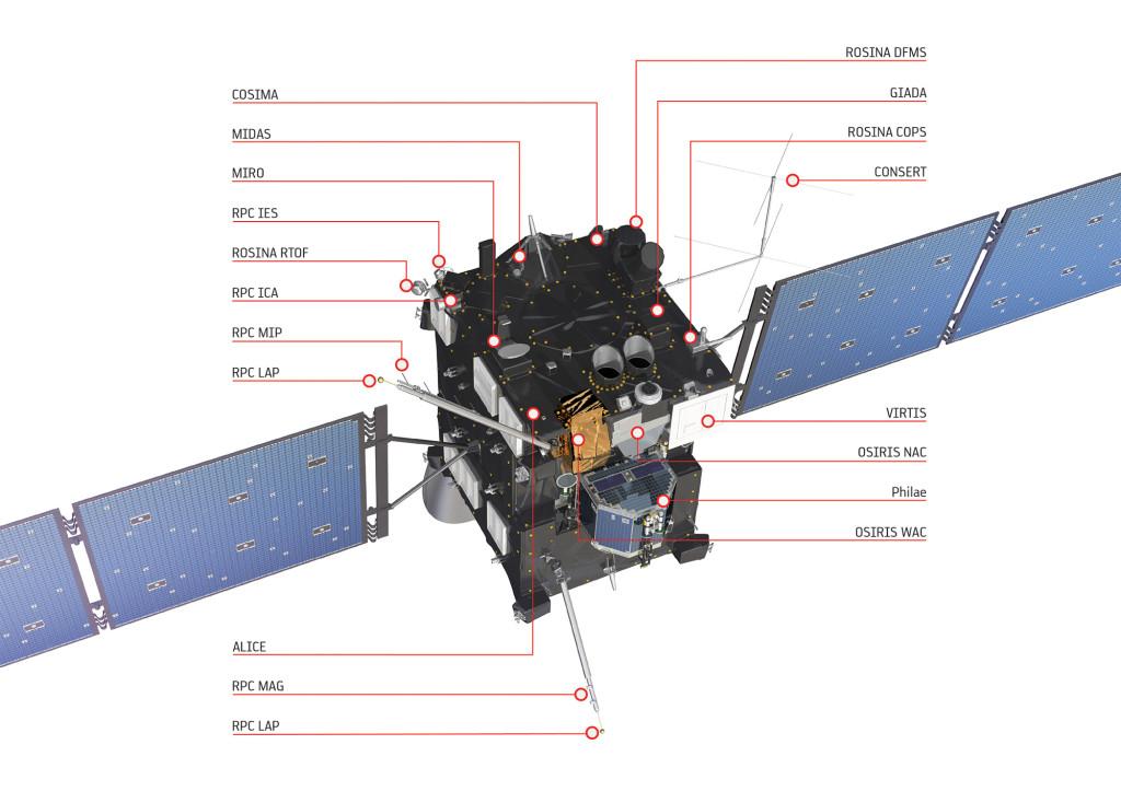 Image 3 : ESA/ATG medialeb - Instruments de Rosetta