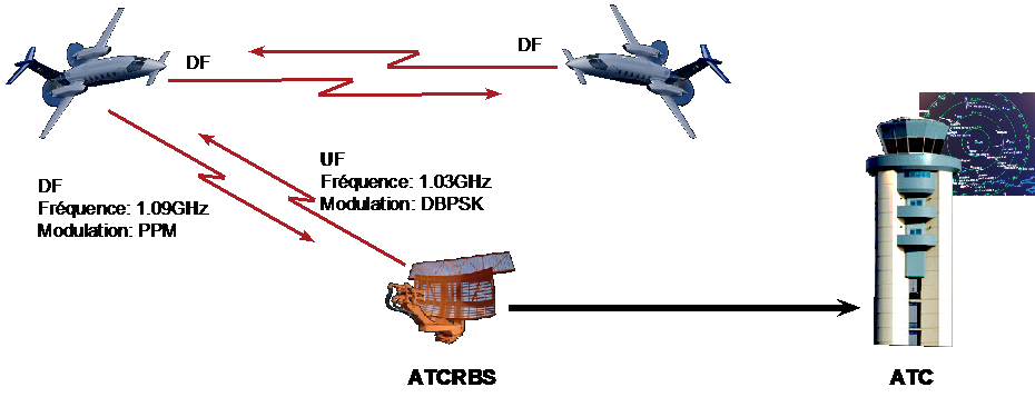 Figure 1 : Fonctionnement des transpondeurs, ATCRBS : « Air Traffic Control Radar Beacon System » et ATC : «Air Traffic Control».