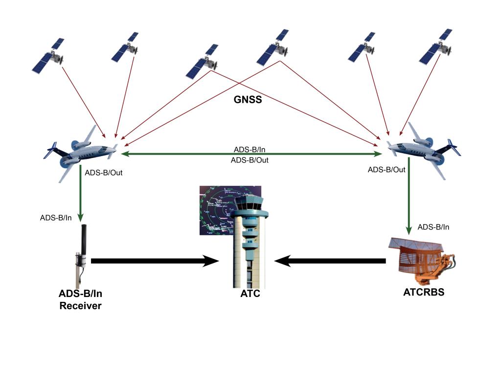 Figure 2 : Fonctionnement de l'ADBS-B, l'information transmise est nommé ADS-B/Out alors que les informations reçus sont nommé ADS-B/In.