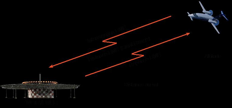 Figure 3 : Fonctionnement du DME