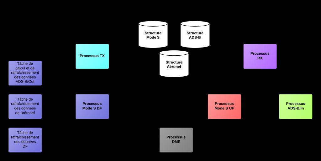 Figure 4 : Synthèse de l'architecture logicielle proposée.
