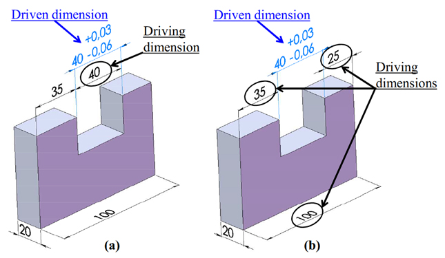 Fig. 1. Driven and driving dimensions: (a) driven dimension controlled by one driving dimension, (b) driven dimension controlled by three driving dimensions.