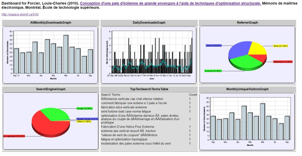 Figure 3 : Les statistiques visibles en cliquant sur « Plus de statistiques… »