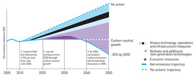 Figure no 1 : Stratégie de l'industrie pour la réduction du CO2.