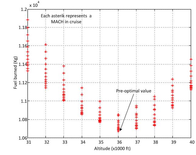 Figure no 4. Sélection de la croisière optimale.