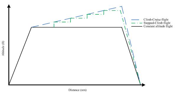 Figure no 5 : Types de croisières.