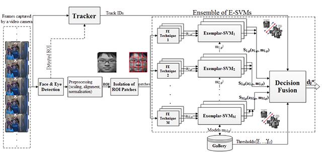multiclassifier system