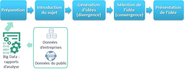 Figure 1. Flux d'informations à utiliser les grandes données pour problème ou besoin d'identification.