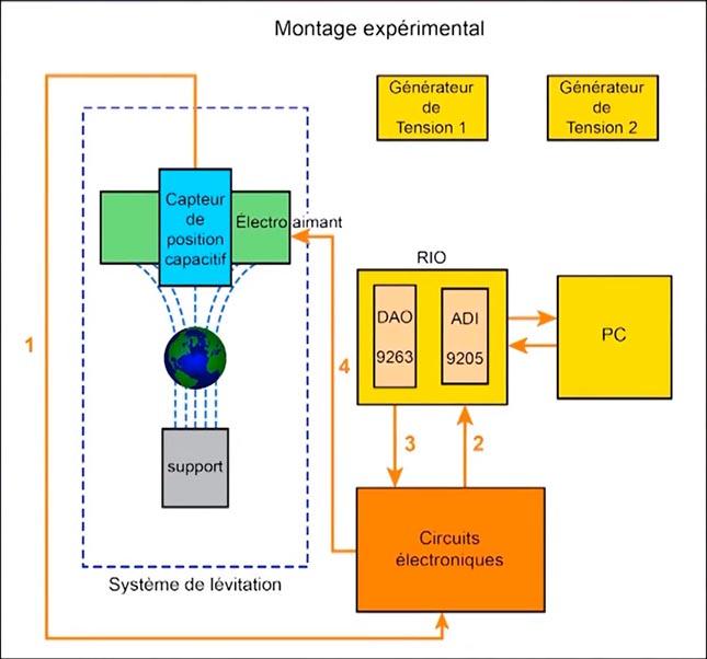 Figure 4: schéma du montage expérimental
