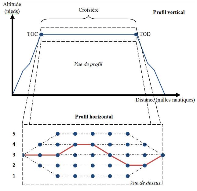 Figure 2 : Calcul de la croisière (profil horizontal). Source [Img1]