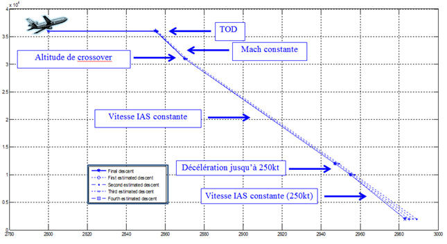 Figure 4 : calcul de la descente. Source [Img1]