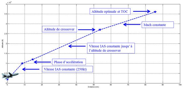 Figure 1 : calcul de la montée. Source [Img1]