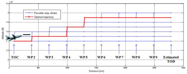 Figure 3 : Calcul de la croisière (profil vertical). Source [Img1]