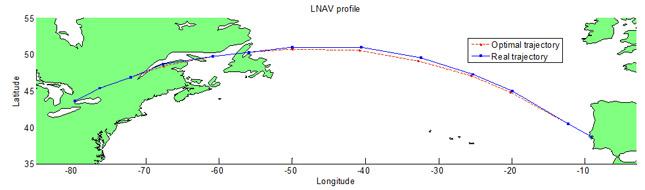 Figure 5 : Comparaison entre la trajectoire réelle et la trajectoire optimale (profil horizontal). Source [Img1]